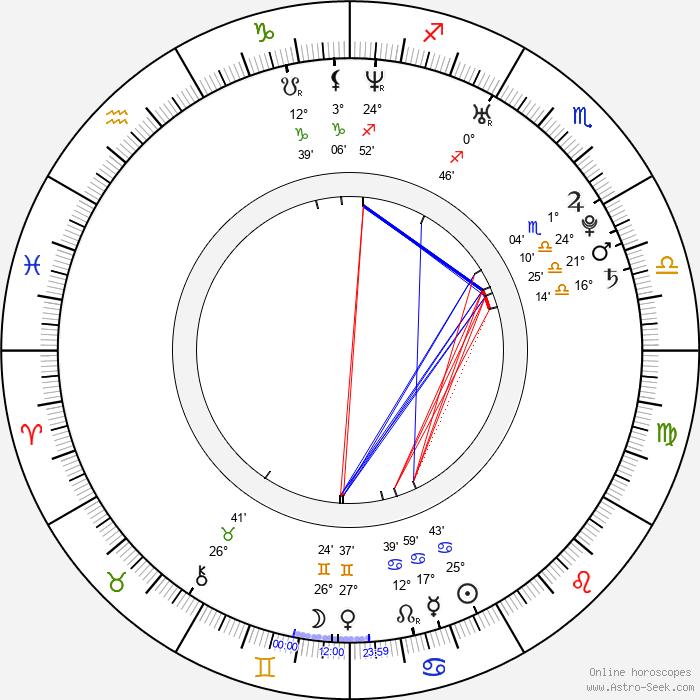 Ryan Cabrera - Birth horoscope chart