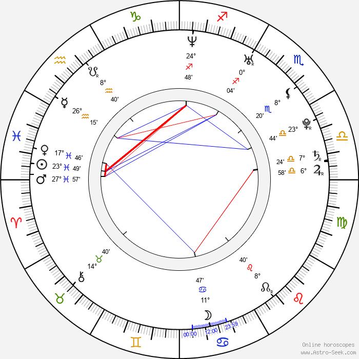 Ryan Cartwright - Birth horoscope chart