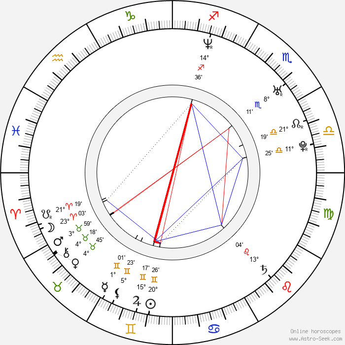 Ryan Dunn - Birth horoscope chart