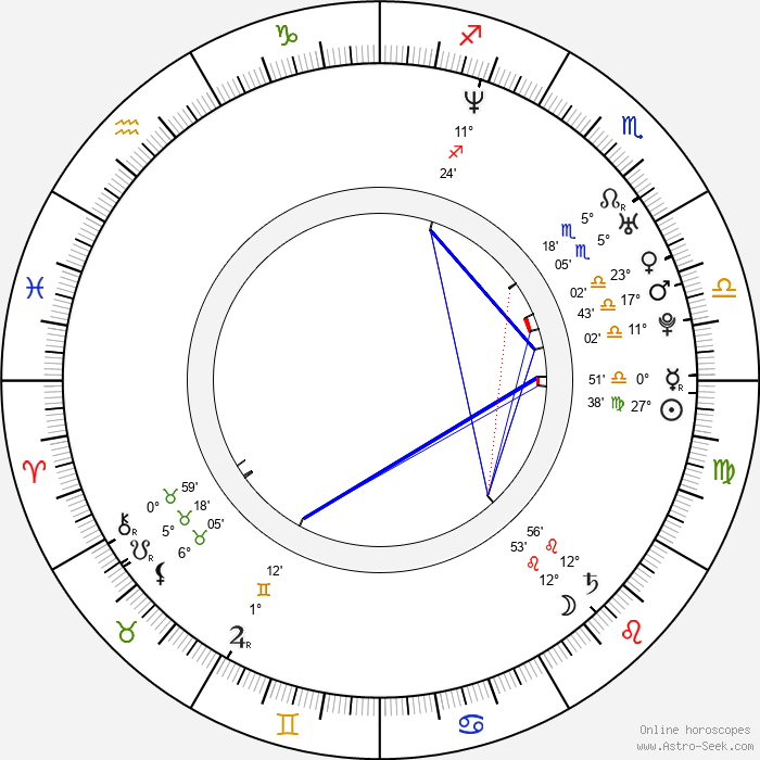 Ryan Fleck - Birth horoscope chart
