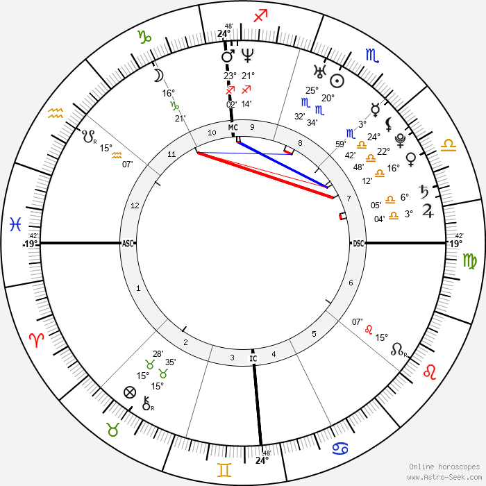 Ryan Gosling - Birth horoscope chart