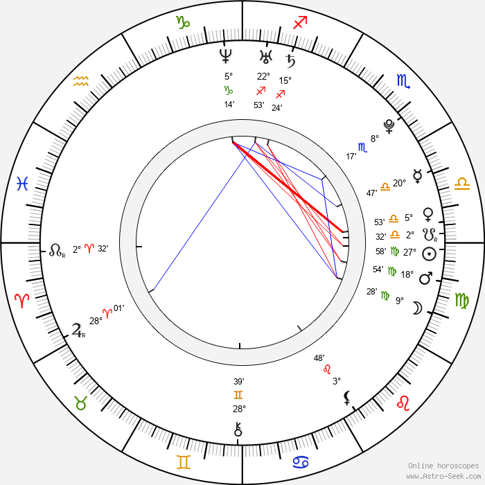 Ryan Guzman - Birth horoscope chart
