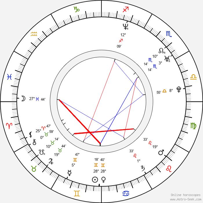 Ryan Hurst - Birth horoscope chart
