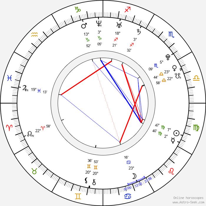 Ryan Kelley - Birth horoscope chart