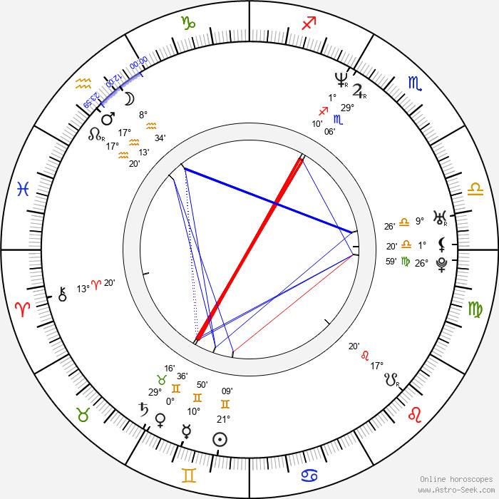 Ryan Klesko - Birth horoscope chart