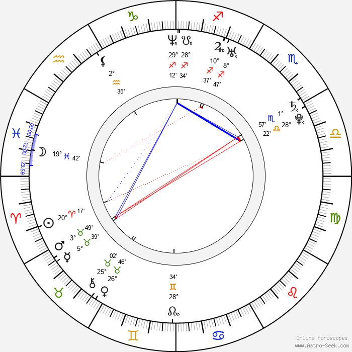 Ryan Merriman - Birth horoscope chart