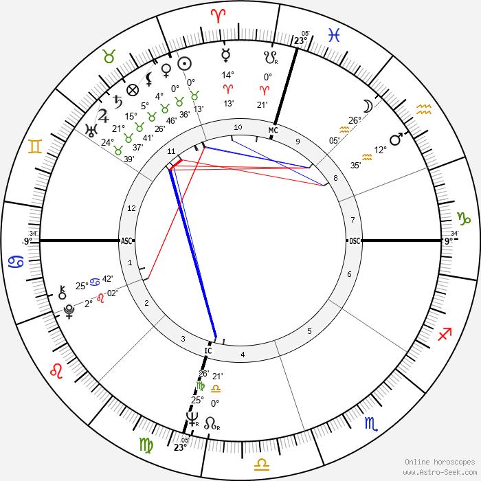 Ryan O'Neal - Birth horoscope chart