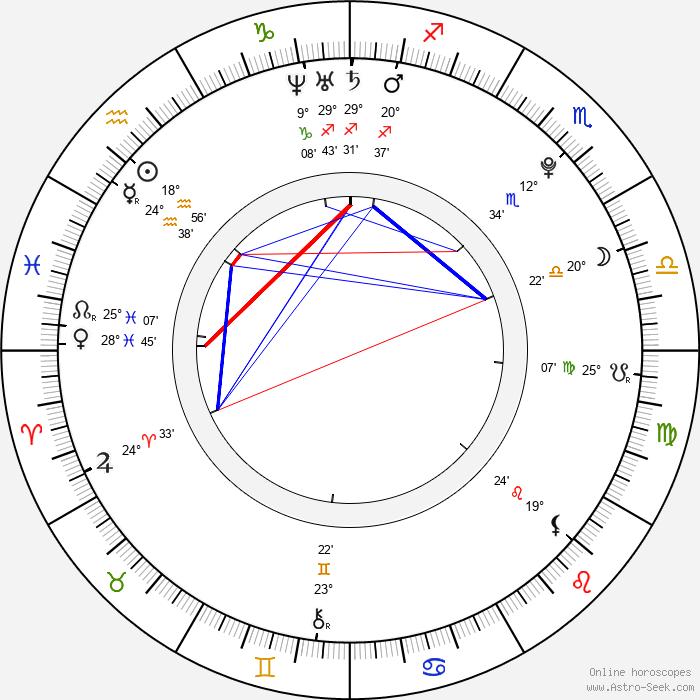 Ryan Pinkston - Birth horoscope chart