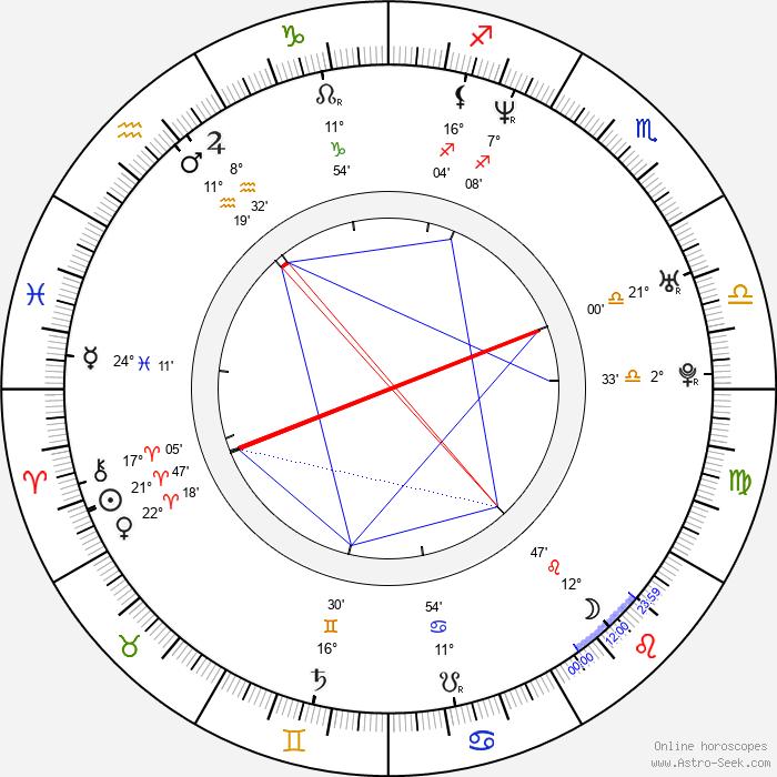 Ryan Shuck - Birth horoscope chart