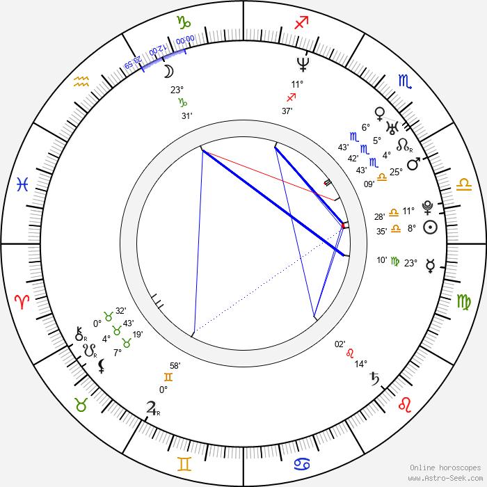 Ryan Turek - Birth horoscope chart
