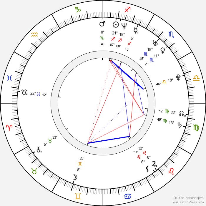 Ryo Kawakita - Birth horoscope chart