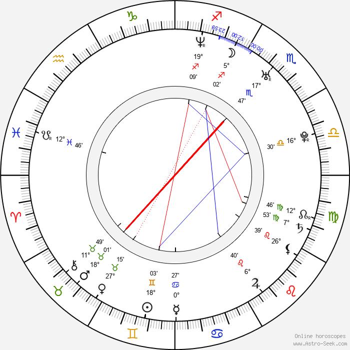 Ryôko Kuninaka - Birth horoscope chart