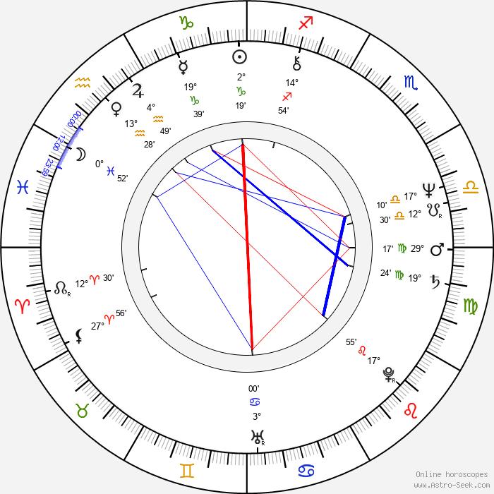 Ryszard Antoni Legutko - Birth horoscope chart