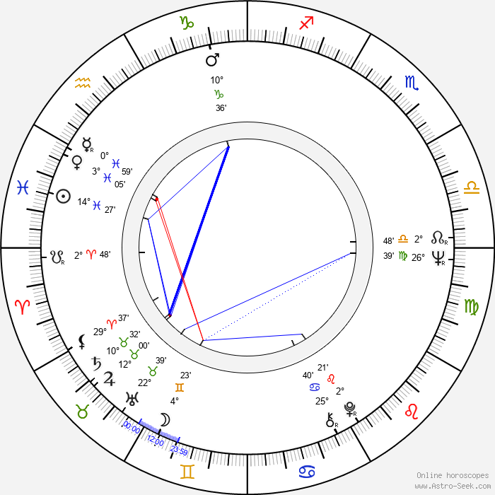 Ryszard Czekala - Birth horoscope chart