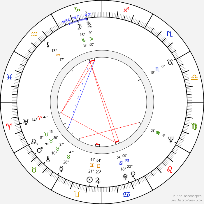 Ryszard Kukliński - Birth horoscope chart