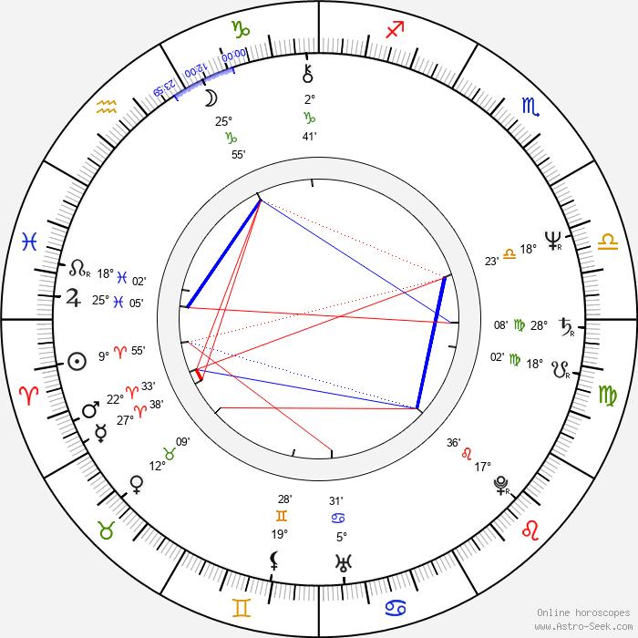Ryszard Mróz - Birth horoscope chart