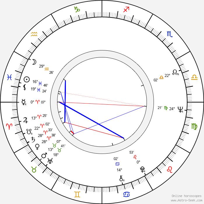 Ryszard Nawrocki - Birth horoscope chart