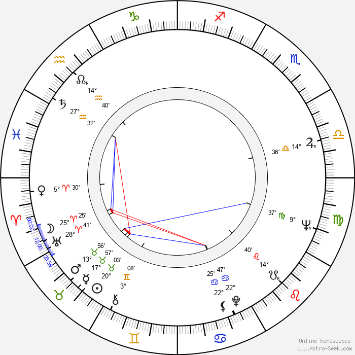 Ryszard Ostalowski - Birth horoscope chart