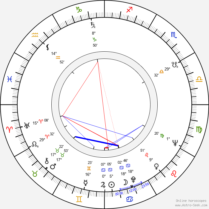 Ryszard Ronczewski - Birth horoscope chart