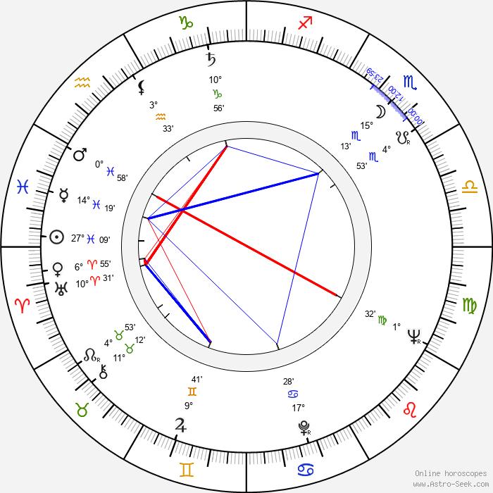 Ryszard Sobolewski - Birth horoscope chart