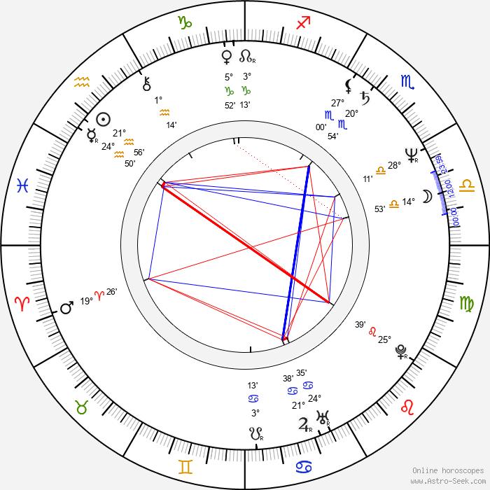 Ryszard Zatorski - Birth horoscope chart