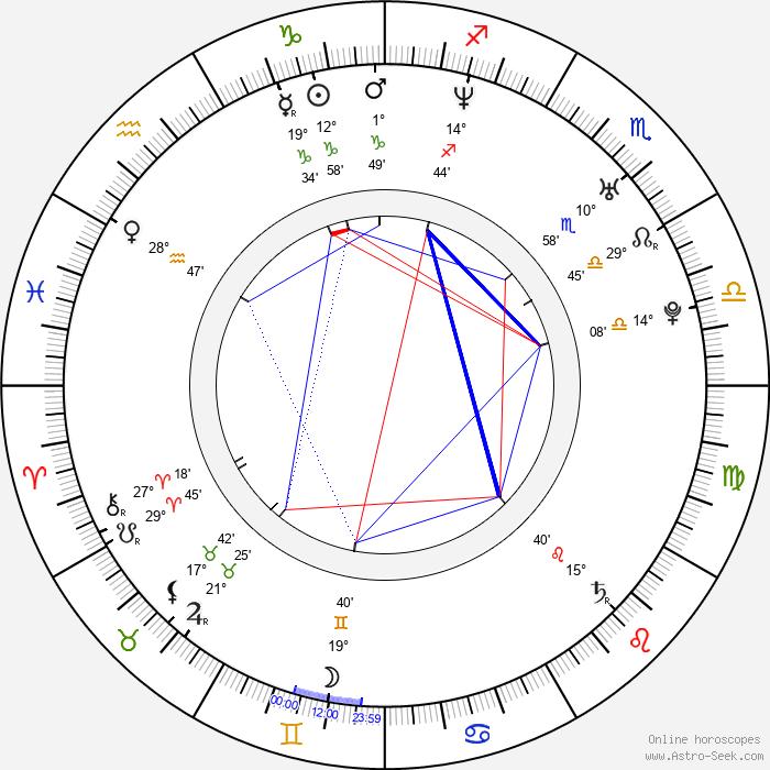 Rytmus - Birth horoscope chart