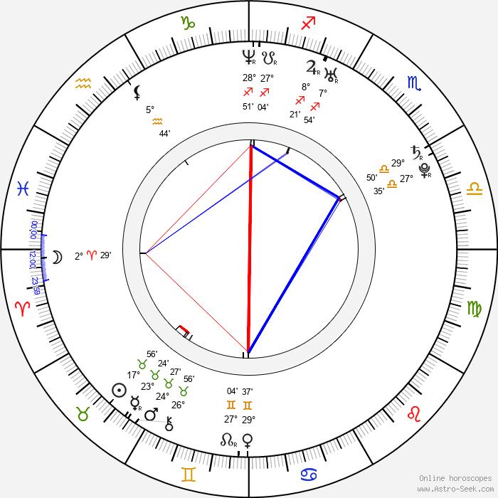Ryuhei Matsuda - Birth horoscope chart