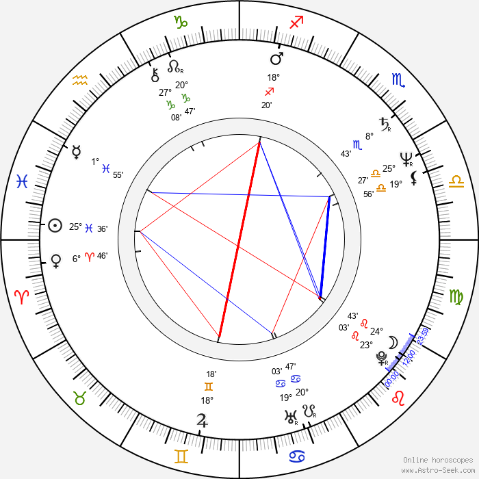 S. A. Griffin - Birth horoscope chart