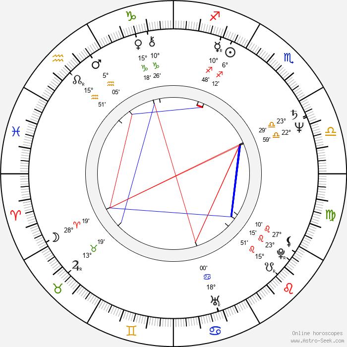 S. Epatha Merkerson - Birth horoscope chart