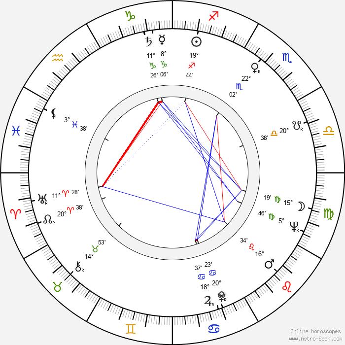 S. G. Sender - Birth horoscope chart