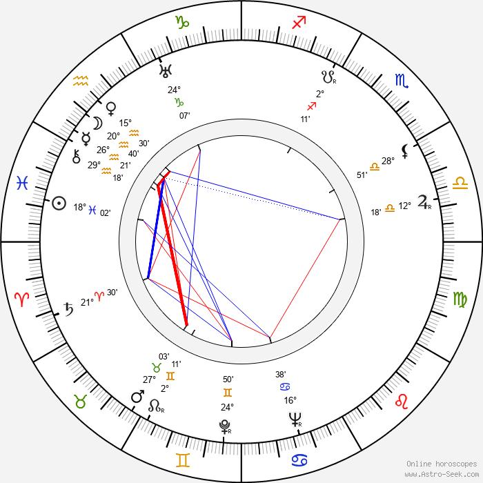 S. Sylvan Simon - Birth horoscope chart