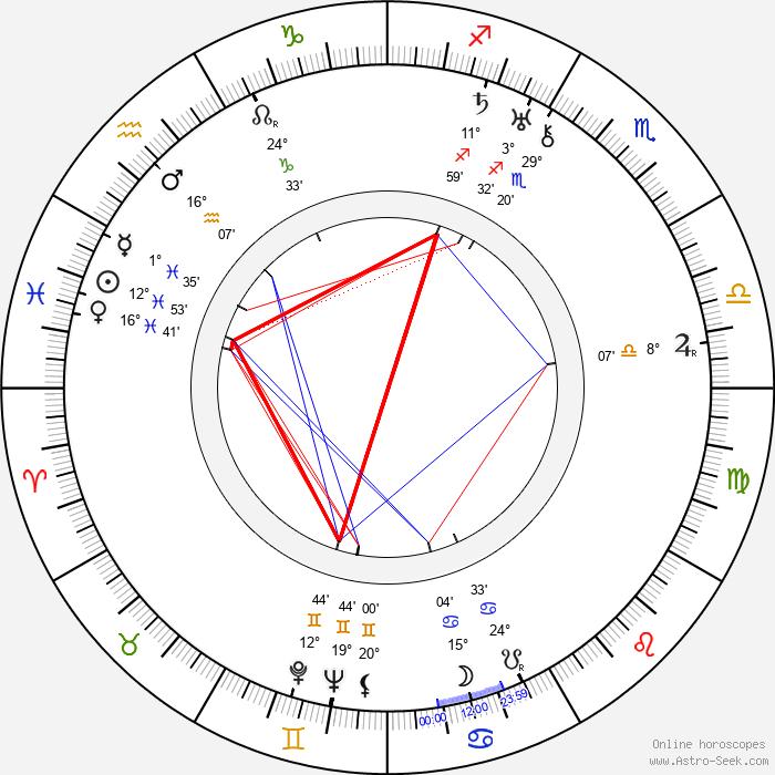 Saara Ranin - Birth horoscope chart