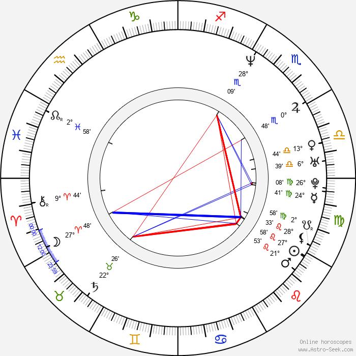 Sabina Králová - Birth horoscope chart