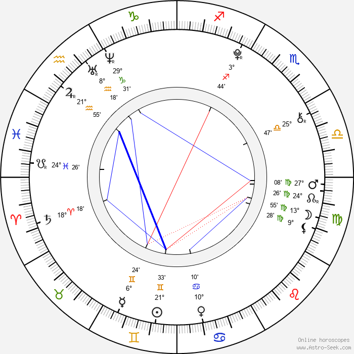 Sabina Rojková - Birth horoscope chart