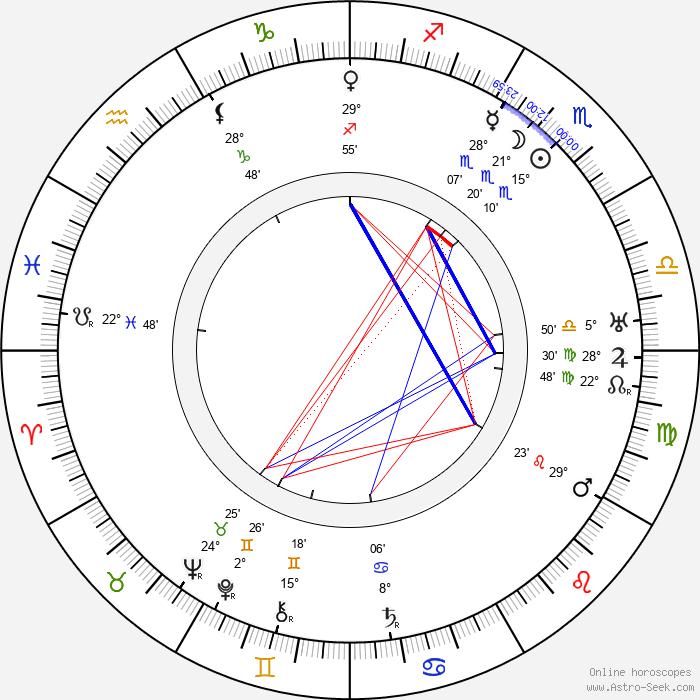 Sabina Spielrein - Birth horoscope chart