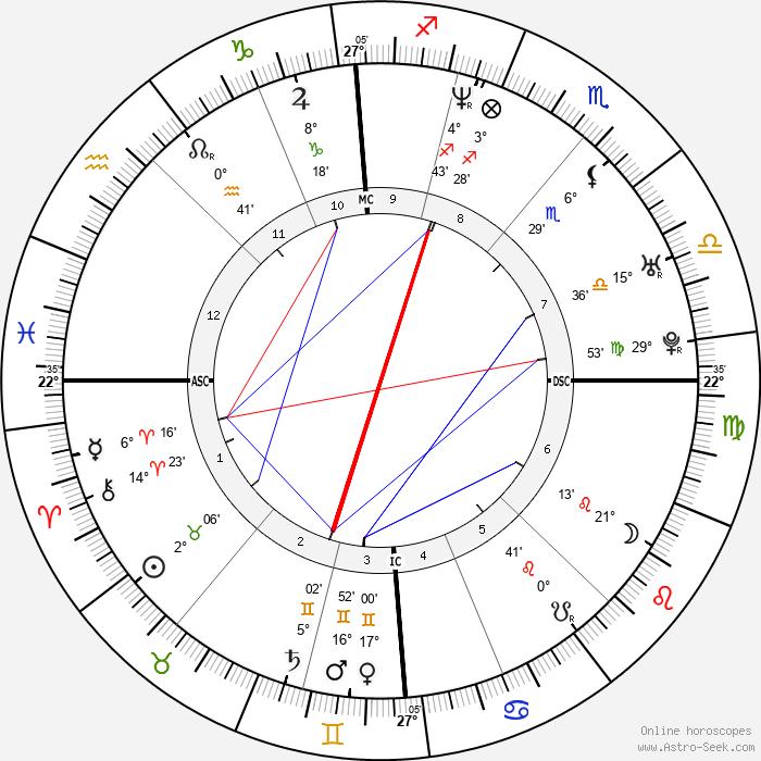 Sabine Appelmans - Birth horoscope chart