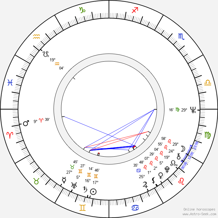 Sabine Eggerth - Birth horoscope chart