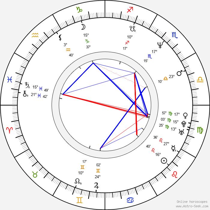 Sabine Petzl - Birth horoscope chart