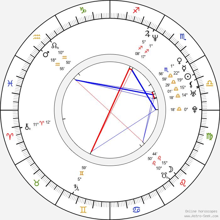 Sacha Baron Cohen - Birth horoscope chart