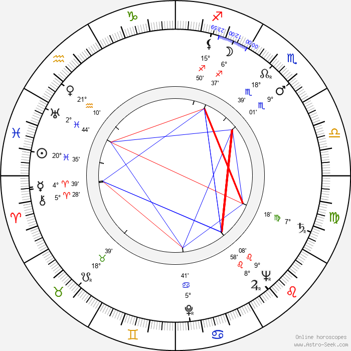 Birth Chart of Sacha Pitoëff, Astrology Horoscope