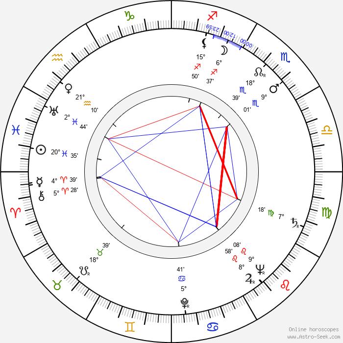 Sacha Pitoëff - Birth horoscope chart