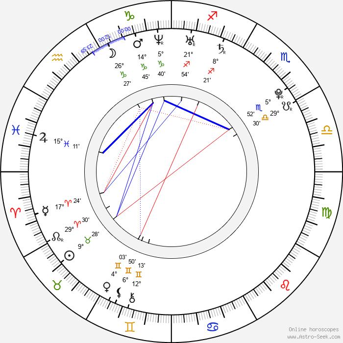 Sachi Tainaka - Birth horoscope chart