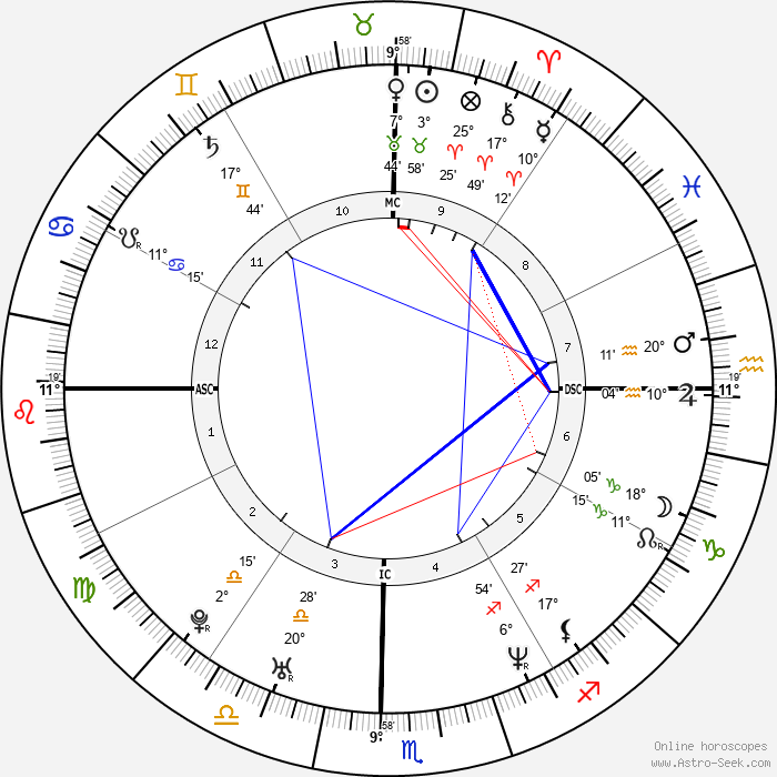 Sachin Tendulkar - Birth horoscope chart