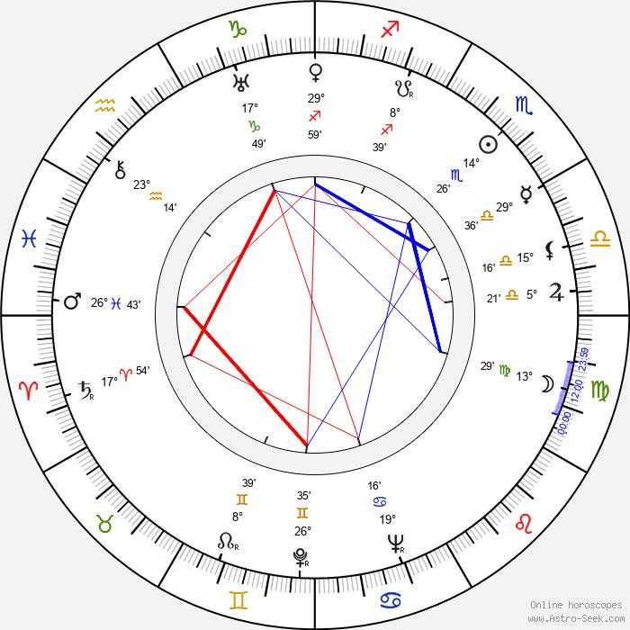 Sadao Yamanaka - Birth horoscope chart