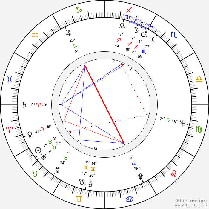 Saddam Hussein - Birth horoscope chart