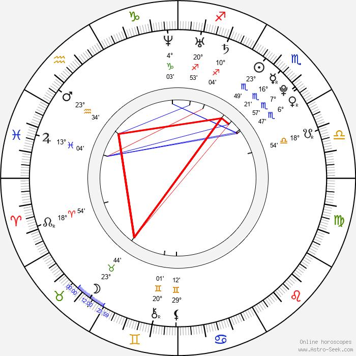 Saeko - Birth horoscope chart