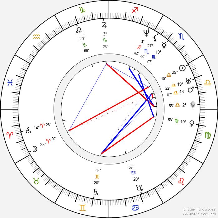Saffron Burrows - Birth horoscope chart