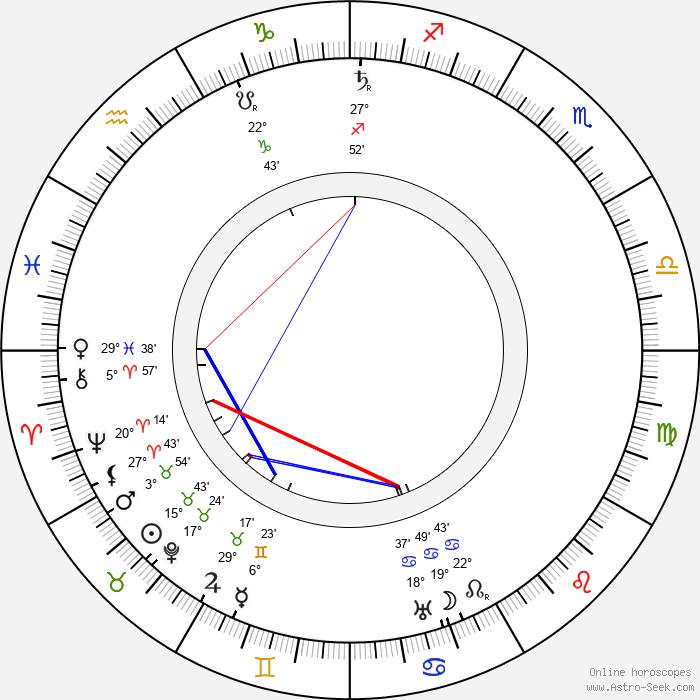 Safvet-beg Bašagić - Birth horoscope chart