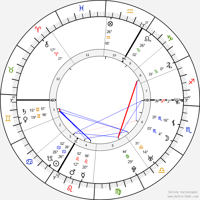 Saïd Taghmaoui - Birth horoscope chart