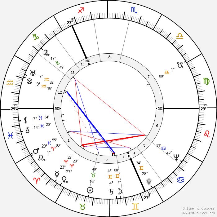 Saima Harmaja - Birth horoscope chart